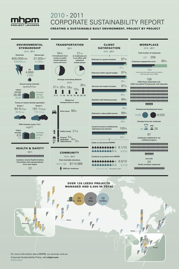 MHPM's Infographic CSR (Corporate Sustainability Report) infographic