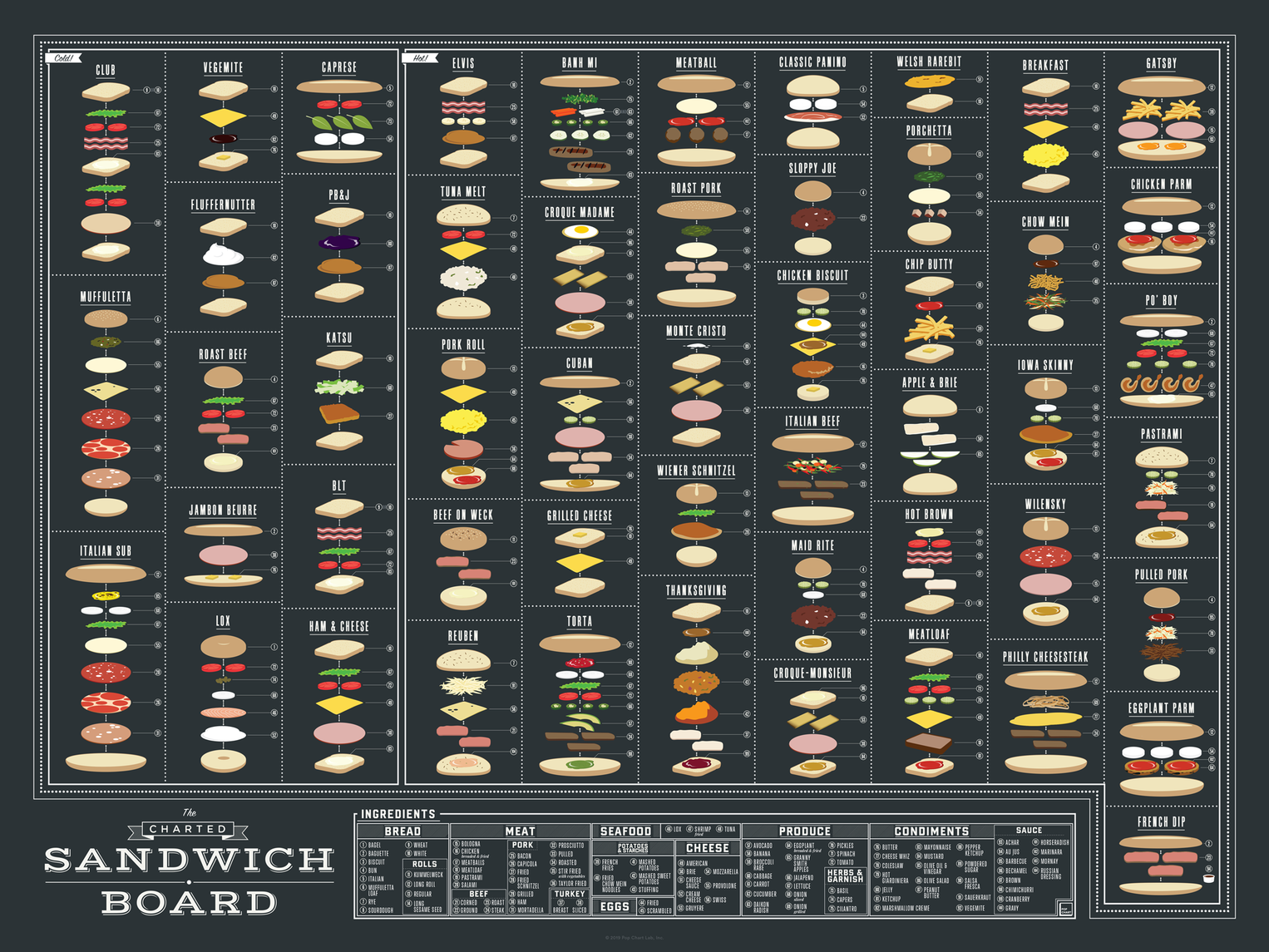 The Charted Sandwich Board infographic poster