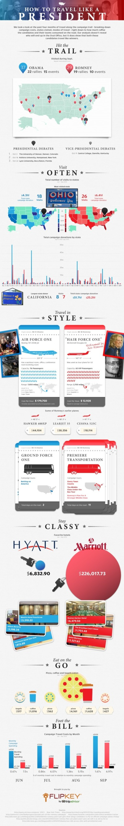 How to Travel Like a President infographic