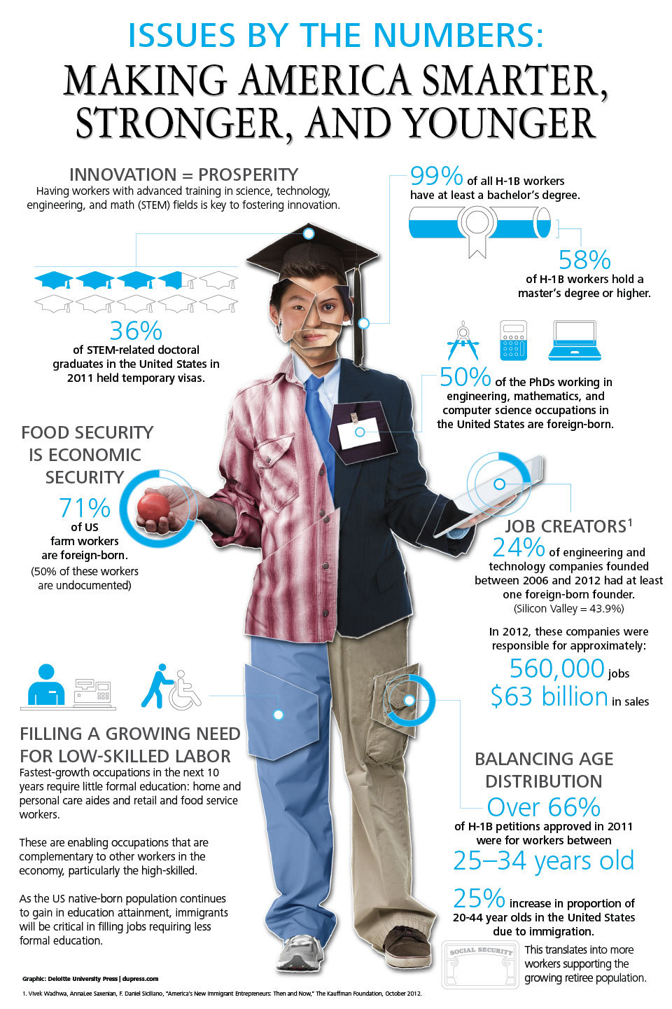 Making America Smarter, Stronger, and Younger infographic