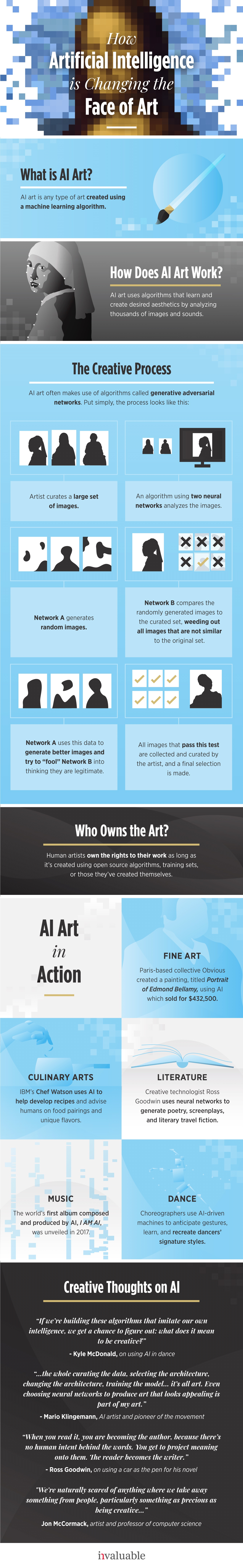 How Artificial Intelligence Is Changing Art Infographic