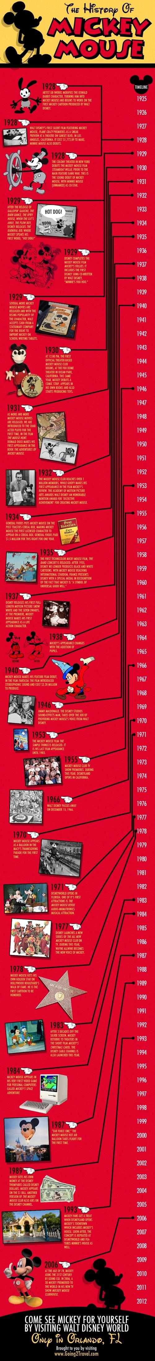 Historia de Mickey Mouse