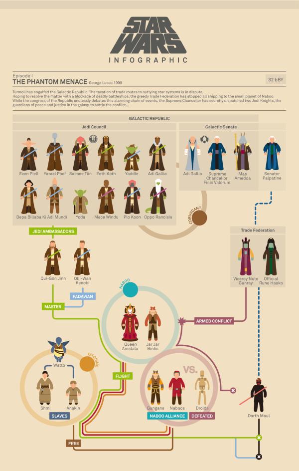 Star Wars Infographic Flowcharts infographic