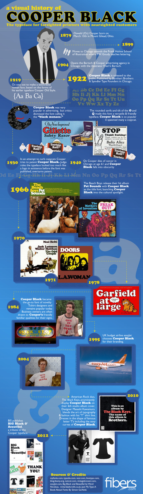 Visual History of Cooper Black infographic