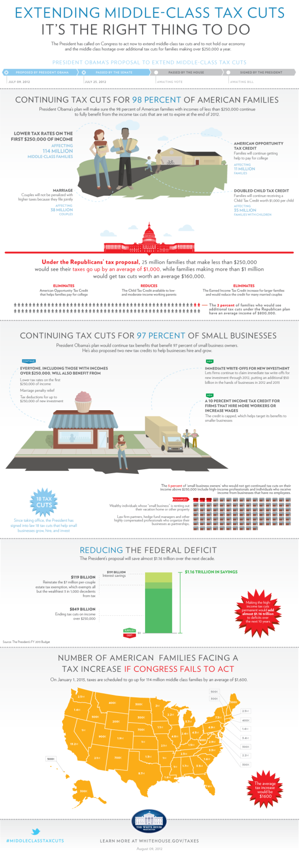 White House Infographic: Extending Middle Class Tax Cuts infographic