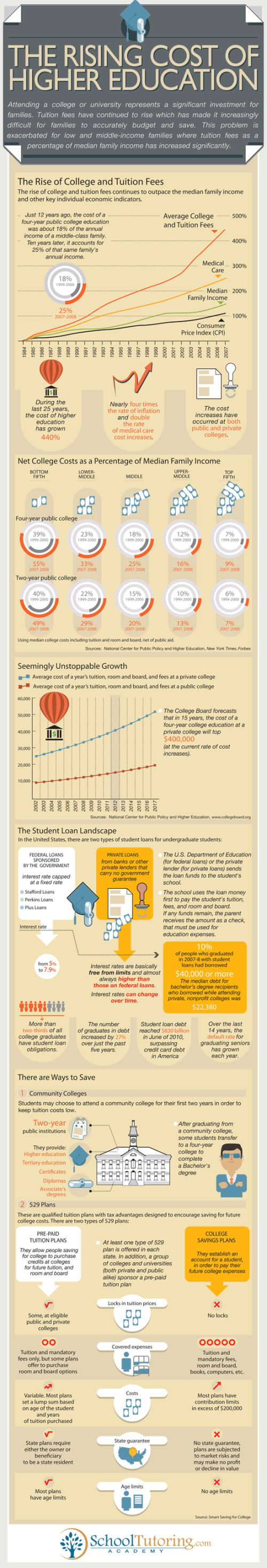 The Rising Cost of Higher Education infographic