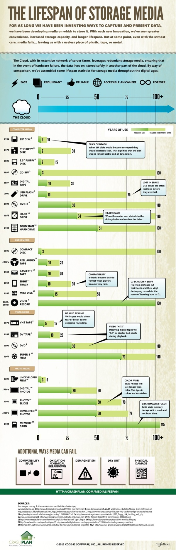 The Lifespan of Storage Media infographic