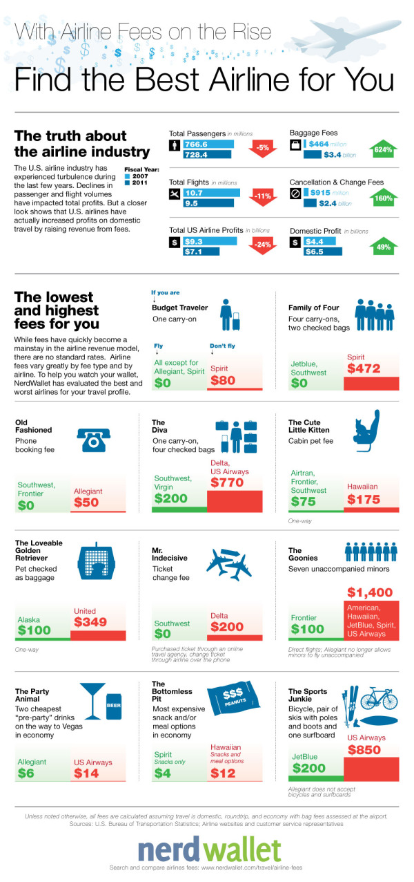 Find the Best Airline Fees infographic