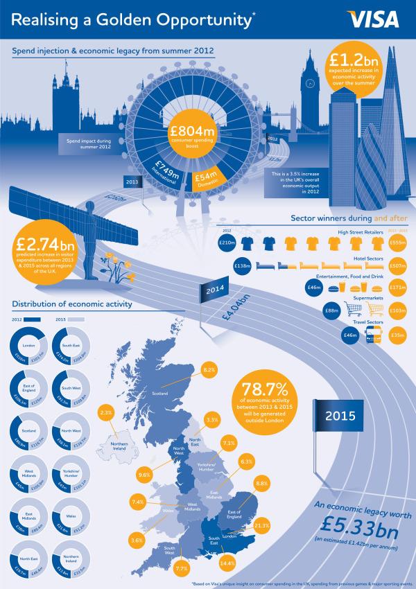VISA London Economic Outlook infographic