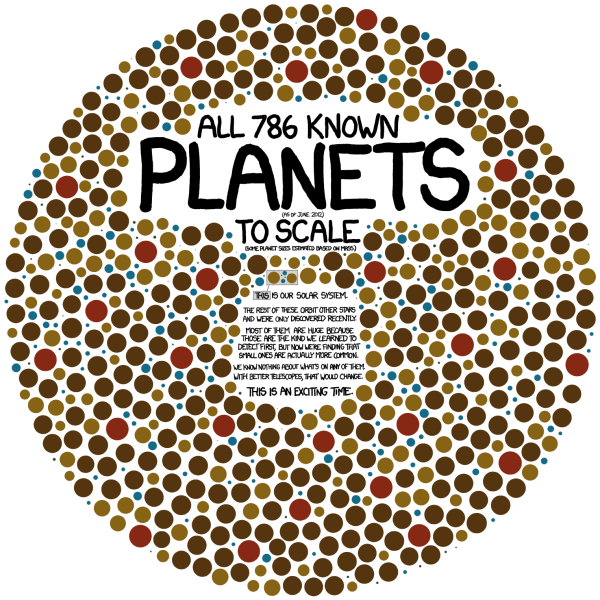 Exoplanets: 786 Known Planets infographic