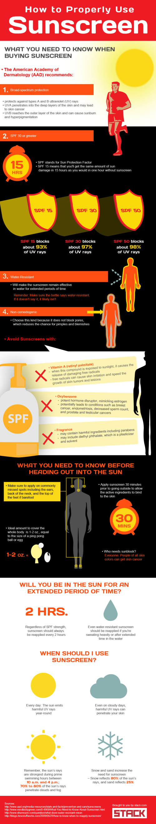 How to Properly Use Sunscreen infographics
