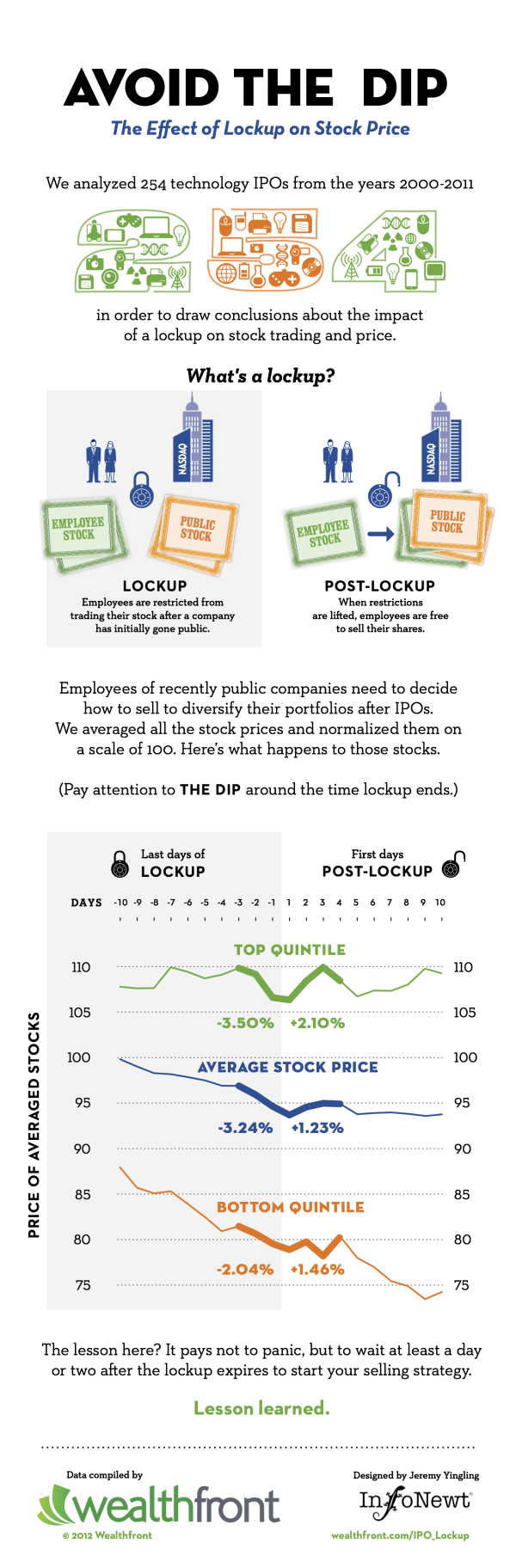 Client: Avoid the Dip from IPO Lockups infographic
