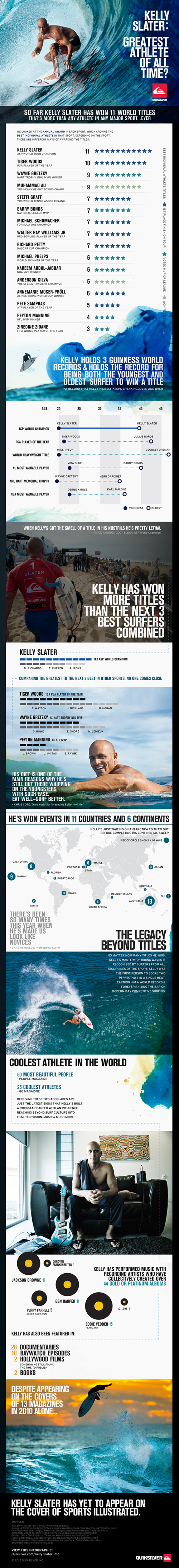 Kelly Slater: Greatest Athlete of All Time? infographic