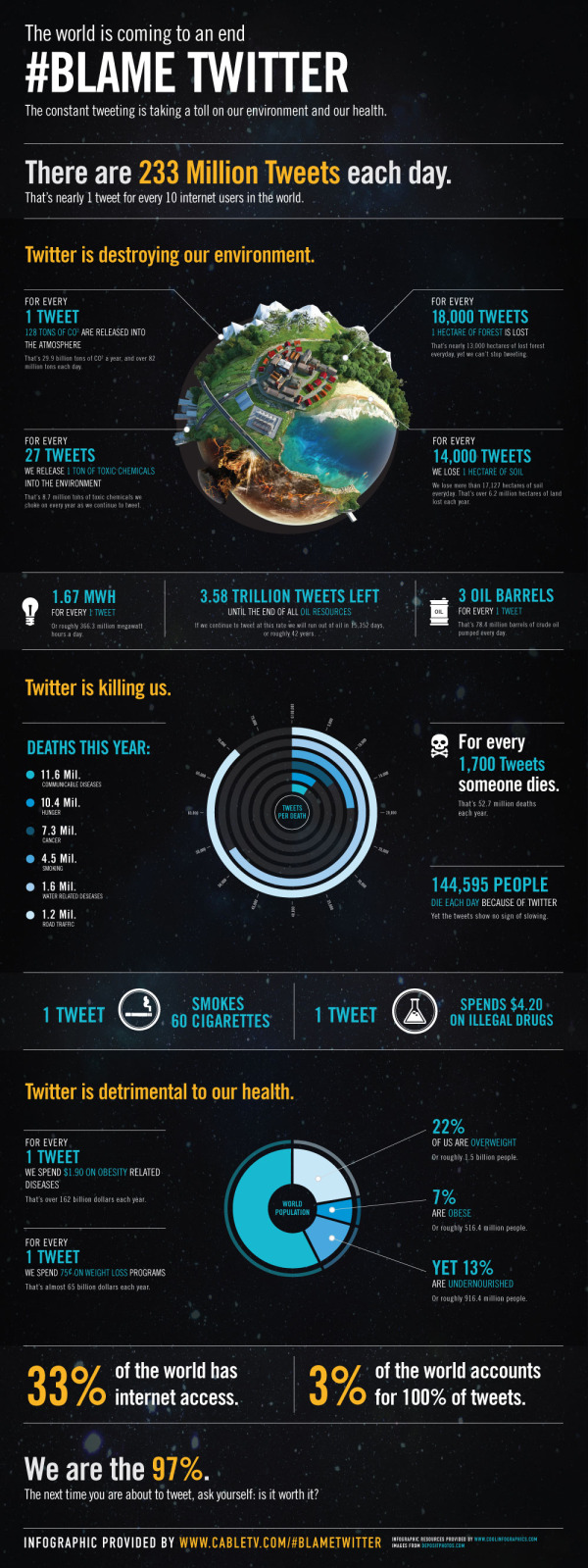 Infographic Contest Winner: #Blame Twitter infographic