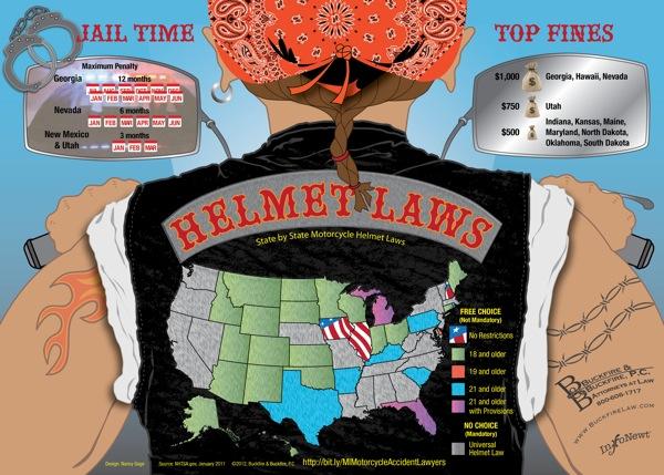 Client Infographic: U.S. Motorcycle Helmet Laws infographic