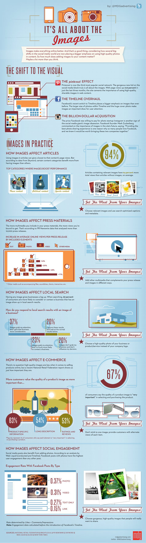 It's All About The Images infographic