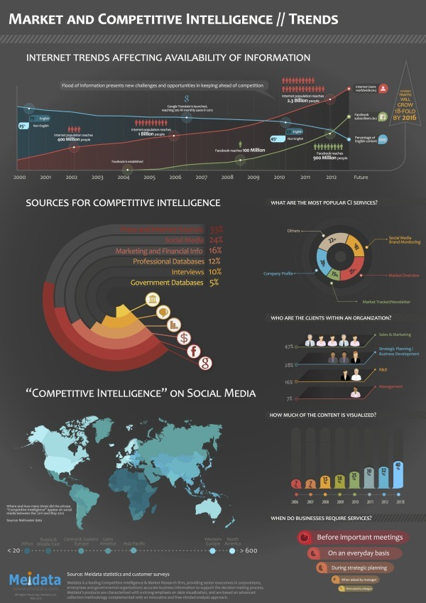 Market and Competitive Intelligence Trends infographic
