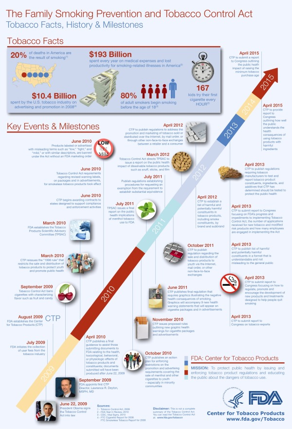 Gov 2.0 Infographic: Bringing the Tobacco Control Act to Life infographic
