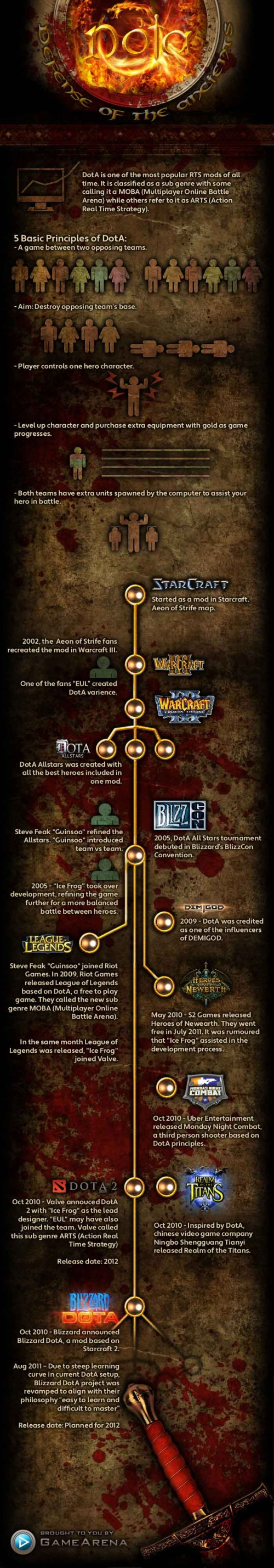 Defense of the Ancients (DotA) Infographic