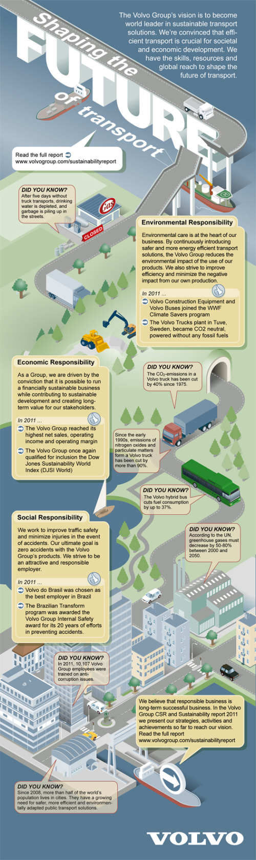 CSR and Sustainability Report: Volvo Shaping the Future of Transport infographic