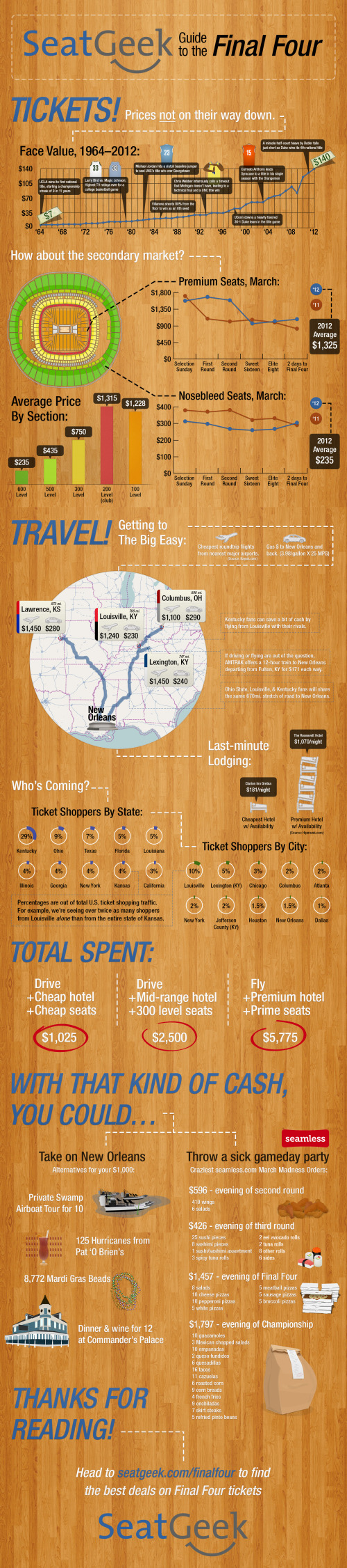 Guide to the Final Four Ticket Pricing infographic
