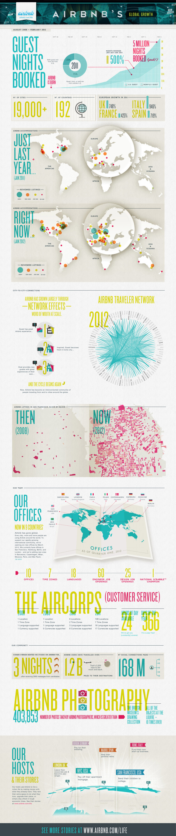 Airbnb's Global Growth infographic