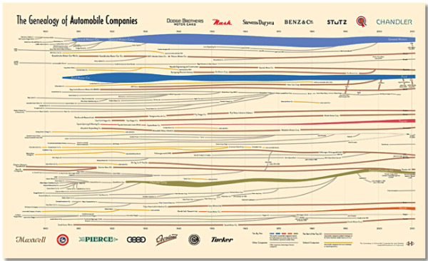 The Genealogy of Automobile Companies infographic