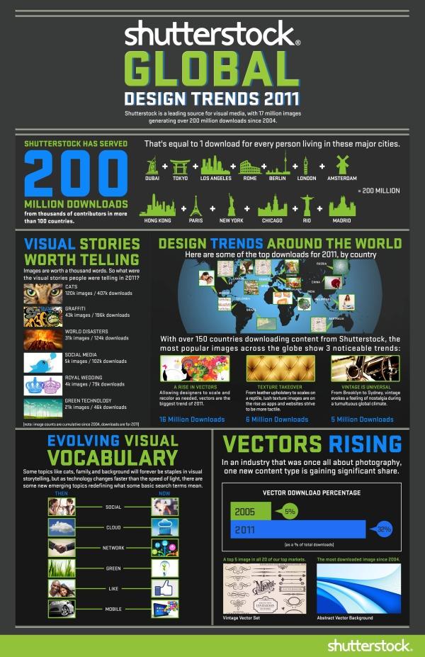 Shutterstock Global Design Trends 2011 infographic