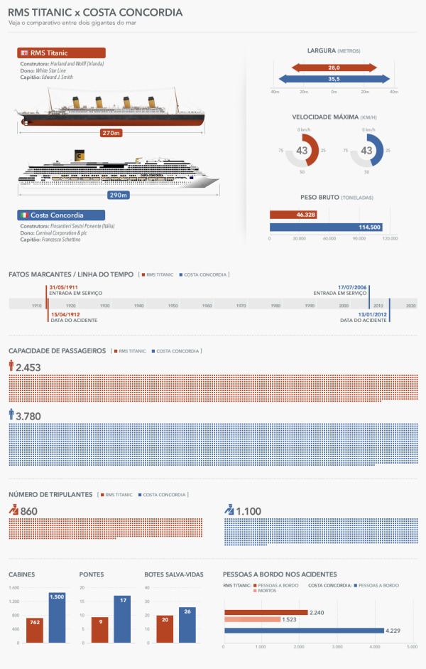 Sinking of the RMS Titanic vs. Costa Concordia infographic
