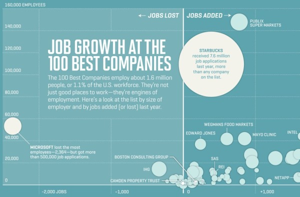 Job Growth at the 100 Best Companies infographic