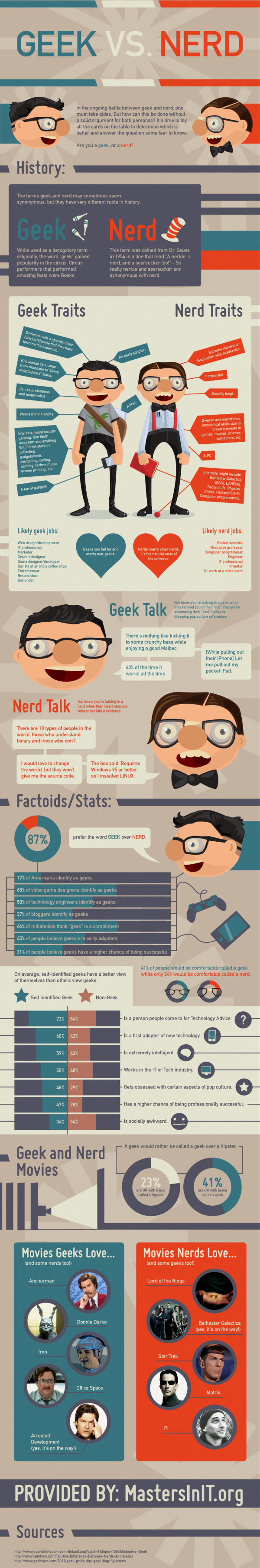 Geek vs. Nerd: Which Are You? infographic