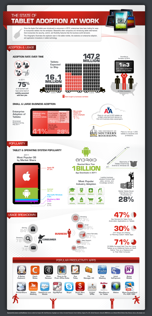 Tablet Adoption at Work infographic