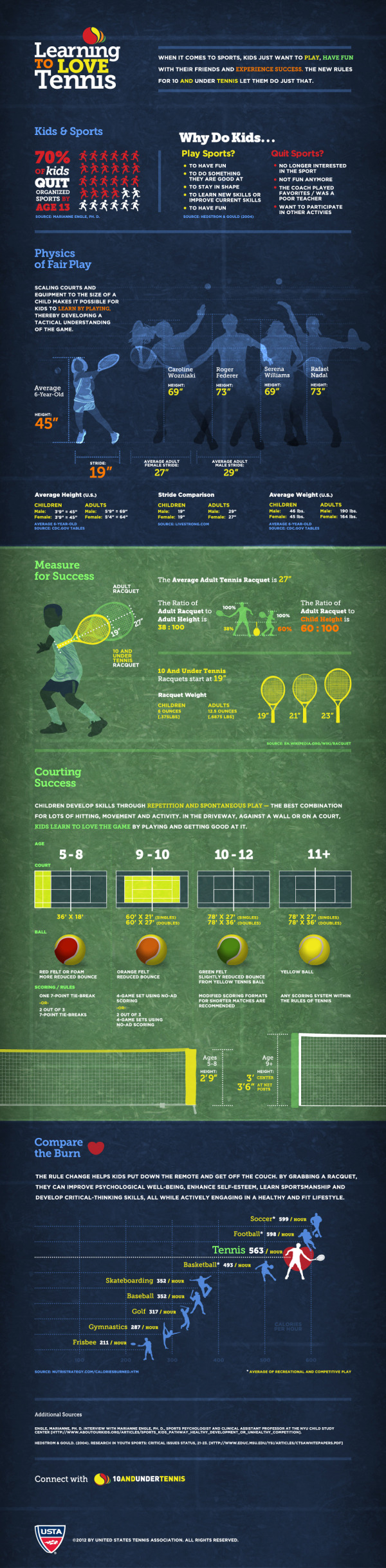Learning to Love Tennis infosgraphic