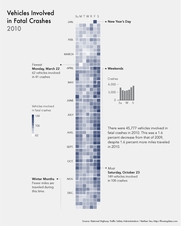 Calendar Visualization of Fatal Car Crashes infographic