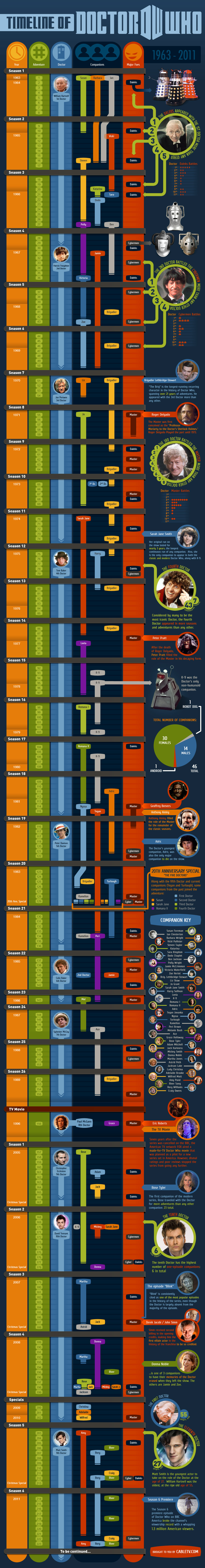 The Timeline of Doctor Who infographic