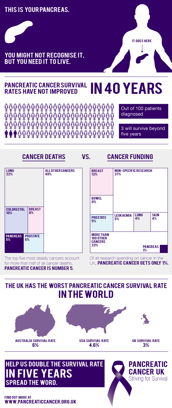Pancreatic Cancer Survival Rates Aren't Improving infographic