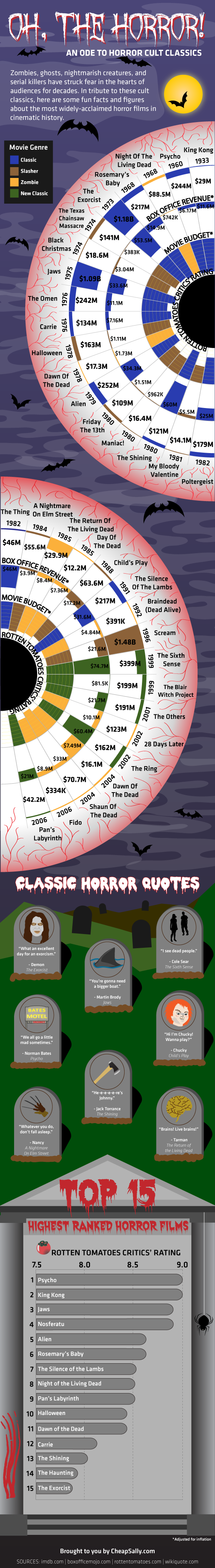 An Ode to Horror Cult Classics (1933-2006) infographic