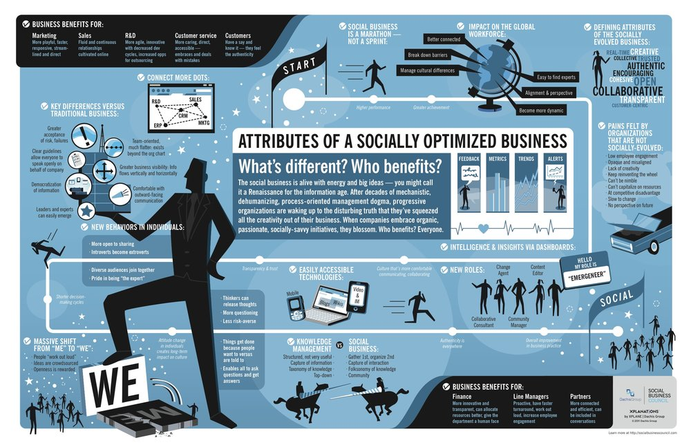 The Socially Optimized Business infographic