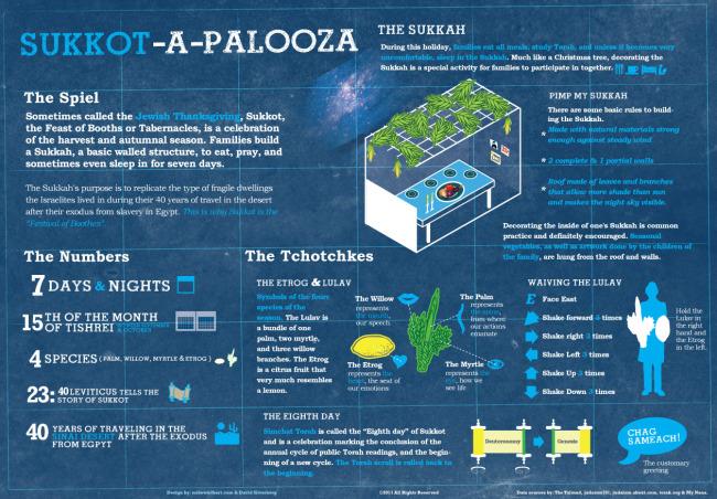 Sukkot-A-Palooza infographic