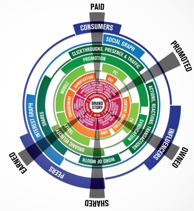 Social Media Brandsphere infographic