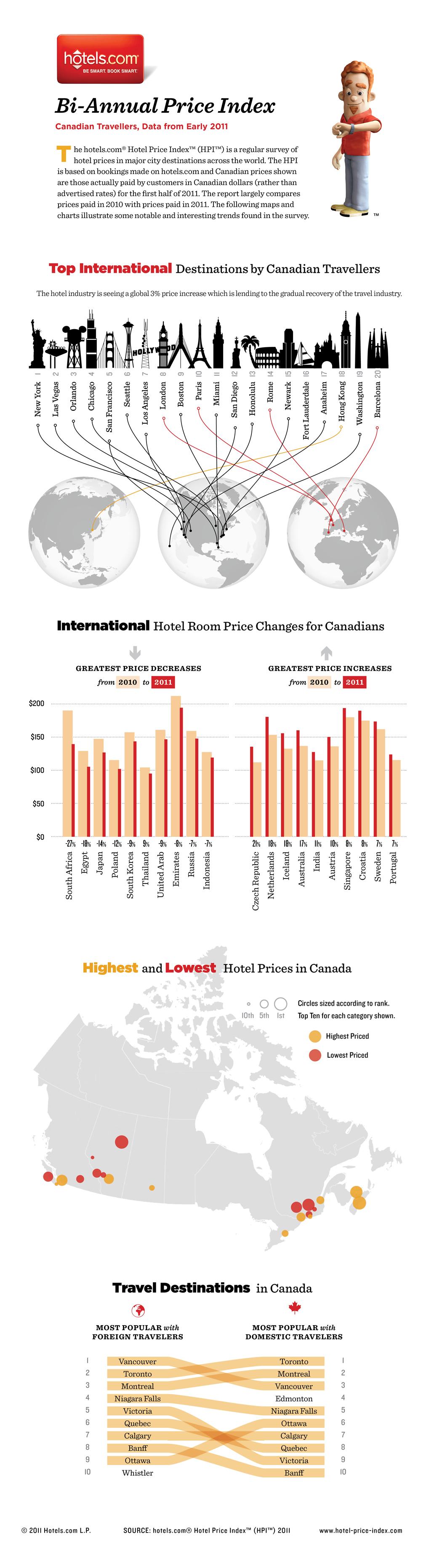 Hotel+Price+Index+Canada+FINAL2.jpg