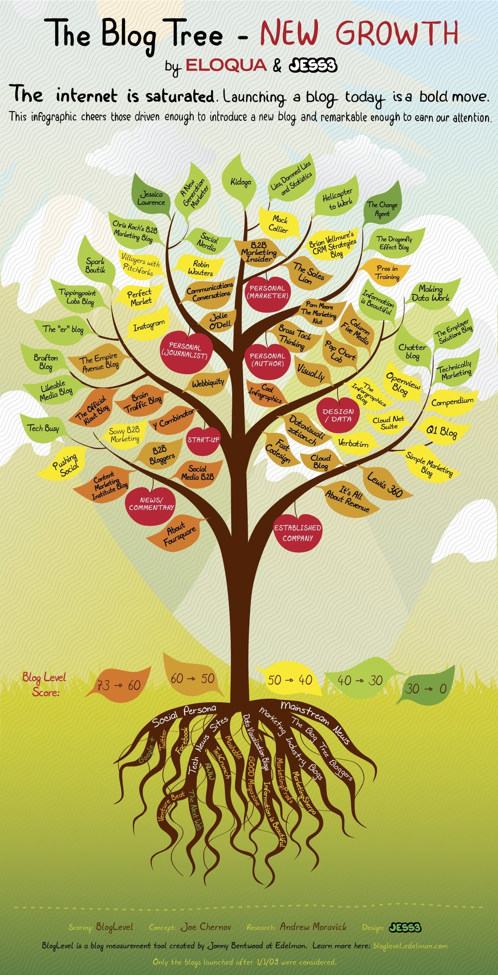 The Blog Tree: New Growth infographic and Q&A