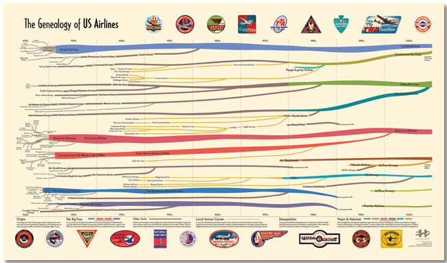 The Genealogy of U.S. Airlines Chart