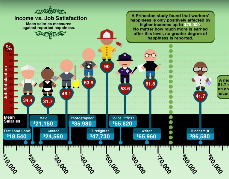 The Science of Salary infographic