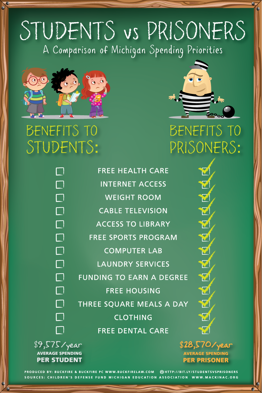 Students vs. Prisoners infographic