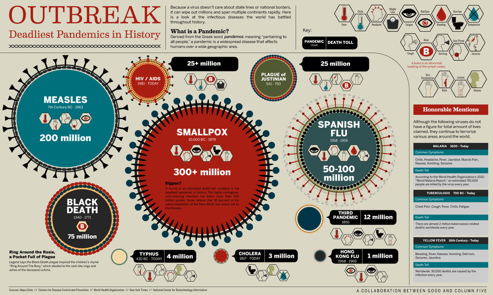 OUTBREAK: Deadliest Pandemics in History infographic