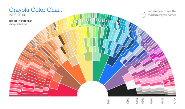 The Crayon-Bow, Crayola Color Chart updated infographic
