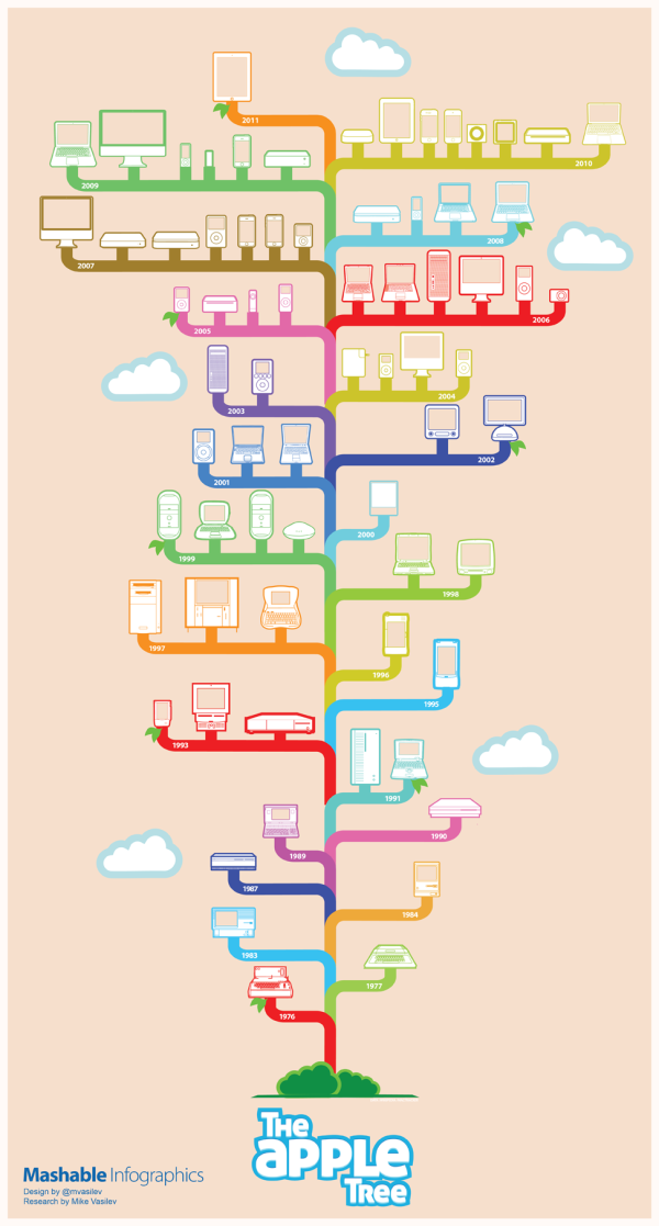 35 Years of Apple Products - Visual History infographic