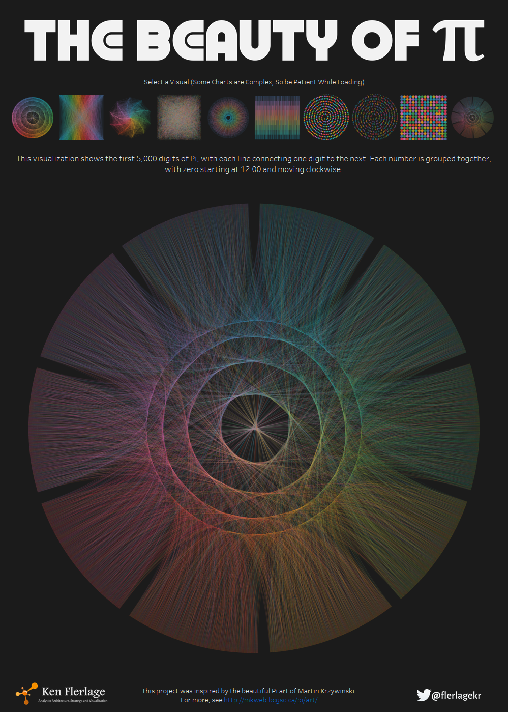 The Beauty of Pi visualizations built in Tableau