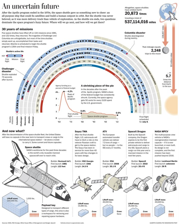 Bye Bye Space Shuttle infographic